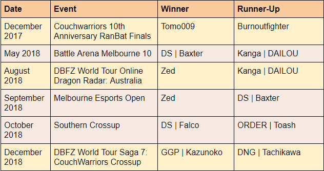 Results from AU/NZ Majors