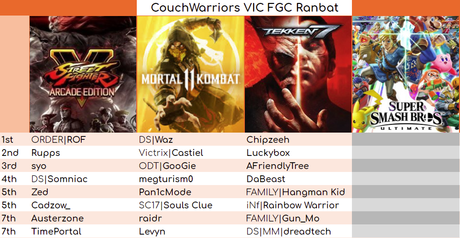 Results for VIC FGC Ranbat November